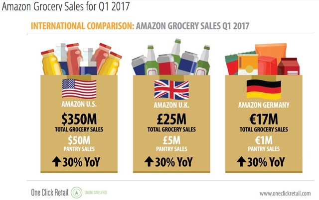 Amazon grocery sales