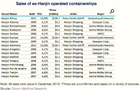 Hanjin ship sales