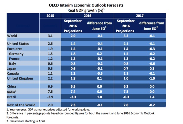 OECD outlook 2016