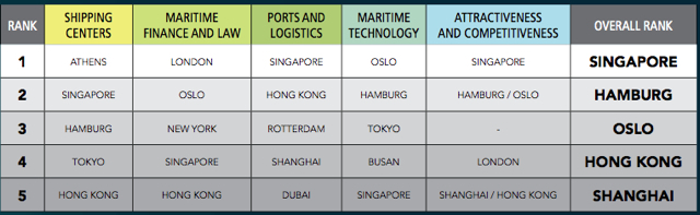 Top Maritime ports