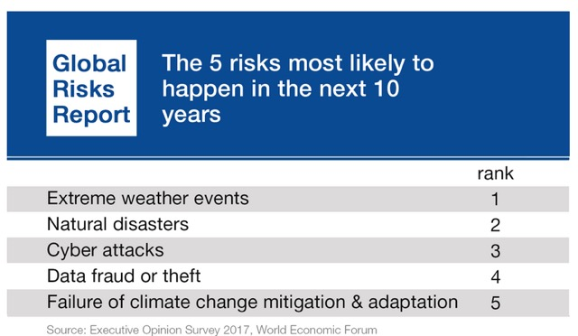 extreme-weather-is-world-s-greatest-economic-risk