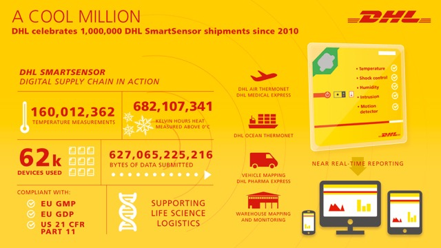 DHL Supply Chain life sciences