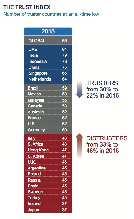 Edelman trust index