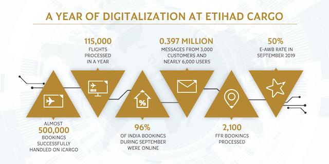 Etihad Cargo Celebrates a Year of Digitalization by Readying for Second Phase of Initiatives copy