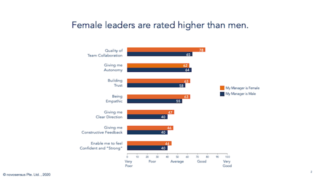Female Leader Chart