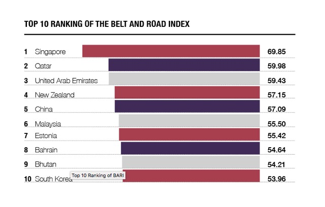 Knight Frank Belt  Road Index