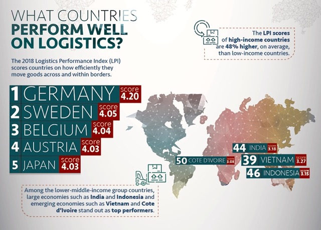 World Bank Logistics Performance Index 2018