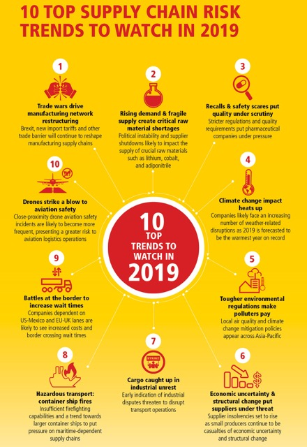 resiliance trends 2019